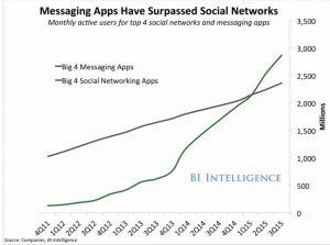 Relatório aponta que usuários de aplicativos de mensagens supera o das redes sociais